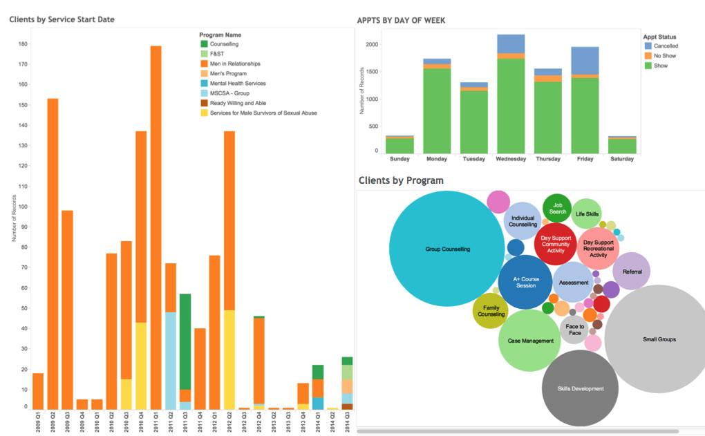 Tableau is a big data visualizing software